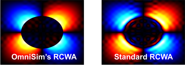 Fields with OmniSim's RCWA and standard RCWA