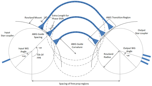 The Single Bend Per Path AWG design
