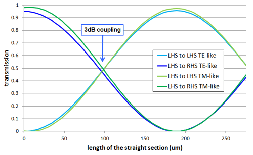 Scanning the length of the coupler