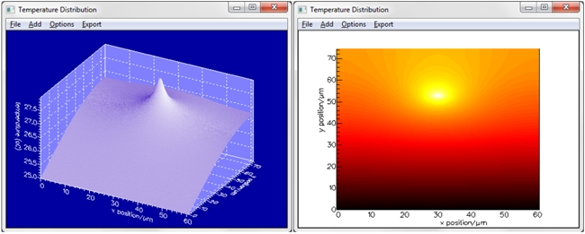 Temperature profile of the heated waveguide