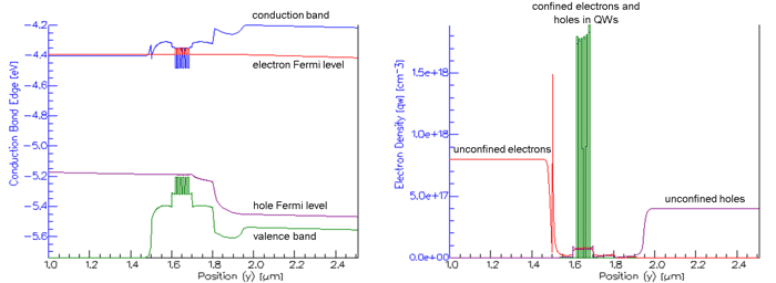 Alignment of electron and hole Fermi energies with conduction and valence bands